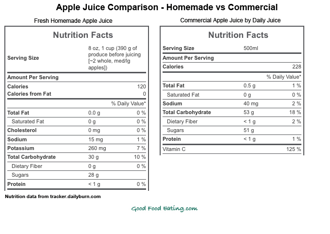 apple juice comparison