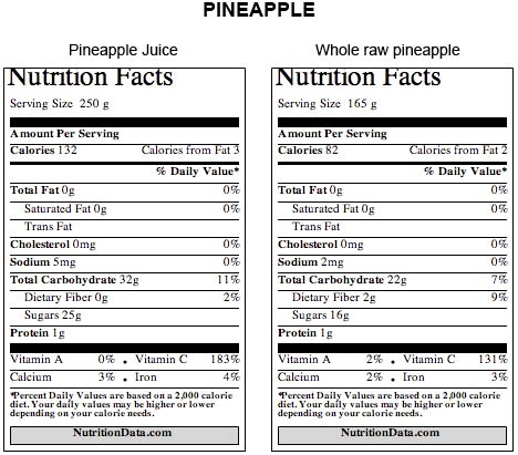 pineapple-nutrition-facts