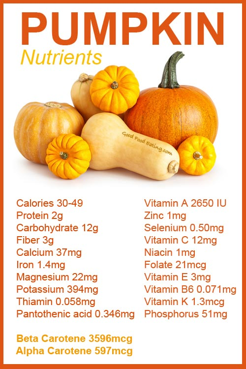 Pumpkin's Nutritional Profile